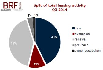 office-take-up-split-Q3-2014