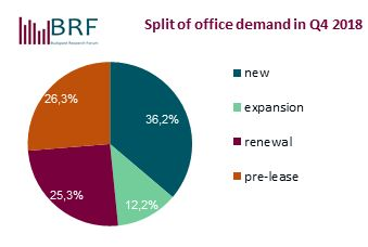 BRF split office demand Q42018