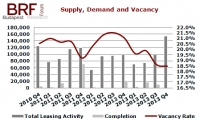 Budapest Office Market Analysis for Q4 2013