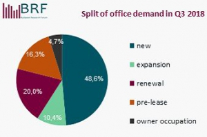 Budapest Office Market Report - Q3 2018